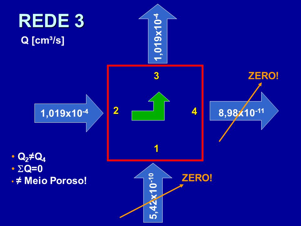 REDE 3 1,019x10-4 Q [cm³/s] 3 ZERO! 1,019x10-4 2 4 8,98x10-11 1 Q2≠Q4
